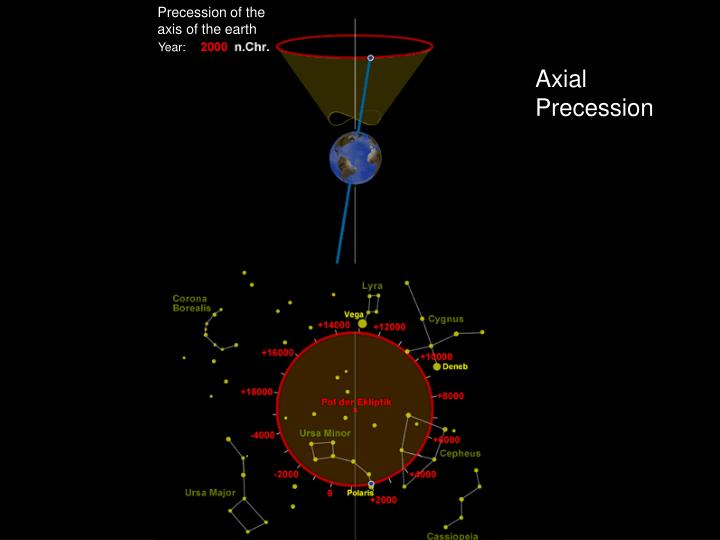 Precession of the axis of the earth