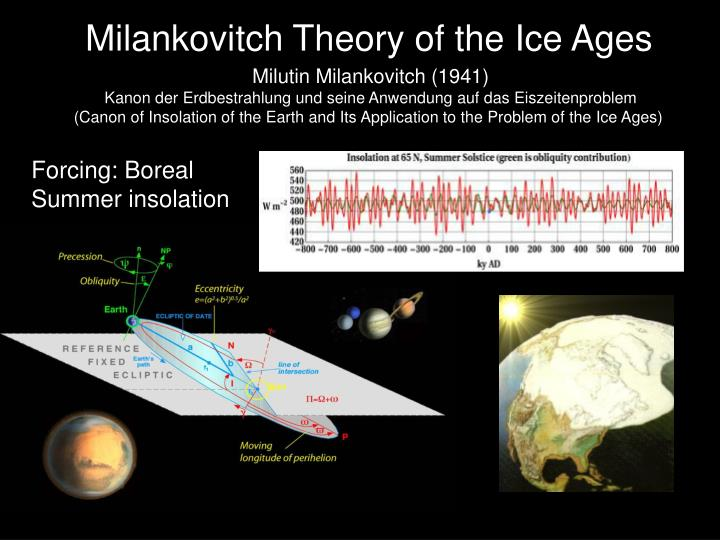Milankovitch Theory of the Ice Ages