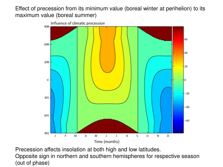 Effect of precession from its minimum value (boreal winter at perihelion) to its