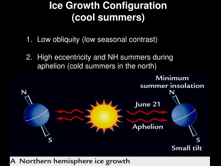 Ice Growth Configuration