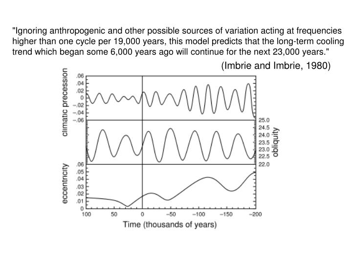"""Ignoring anthropogenic and other possible sources of variation acting at frequencies"