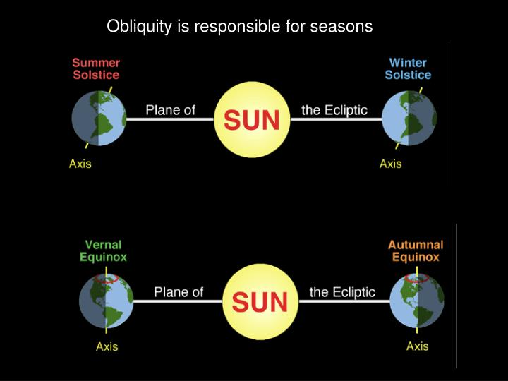 Obliquity is responsible for seasons
