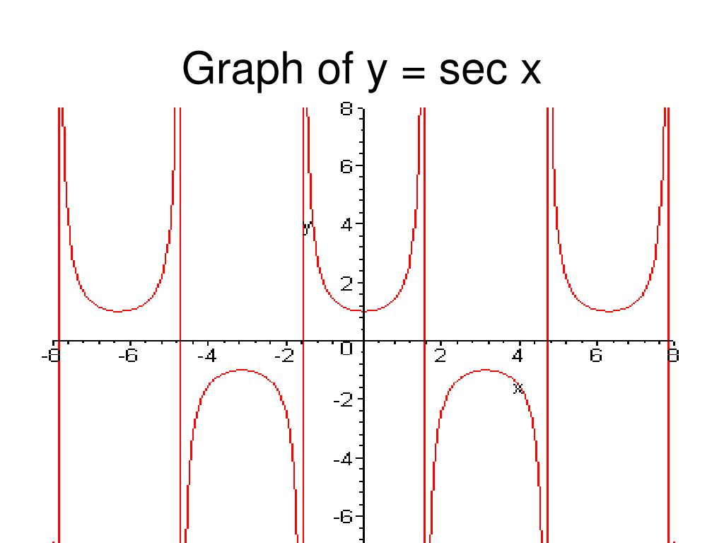 PPT - 4.6 Graphs of Other Trigonometric Functions ...