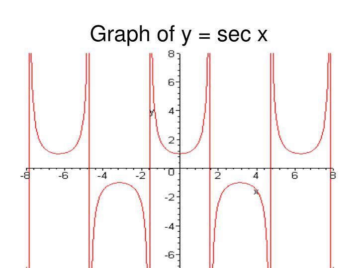 Graph of y = sec x
