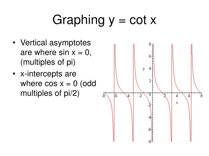 Graphing y = cot x