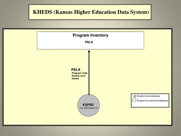 KHEDS (Kansas Higher Education Data System
