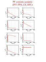 pf currents scenario pf1 pf6 cs hfc