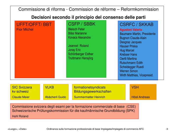 Commissione di riforma - Commission de réforme – Reformkommission