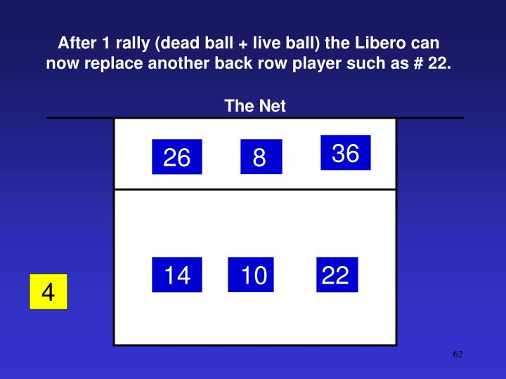 After 1 rally (dead ball + live ball) the Libero can now replace another back row player such as # 22.