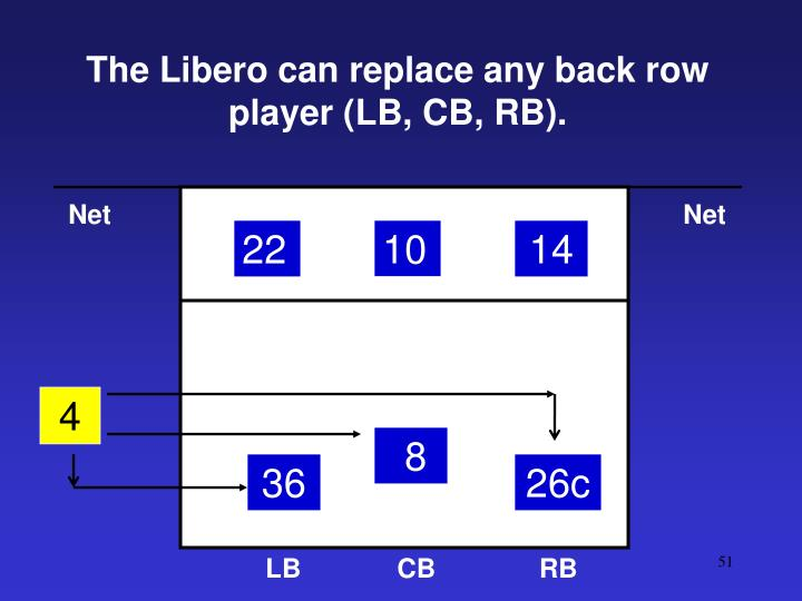 The Libero can replace any back row