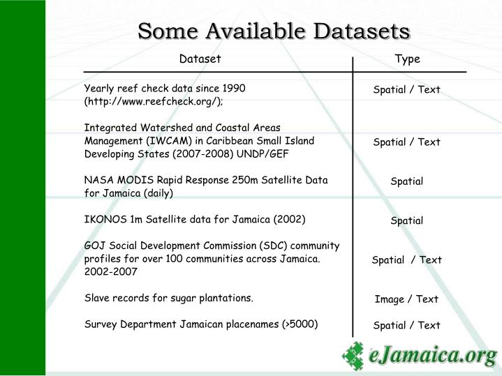 Some Available Datasets