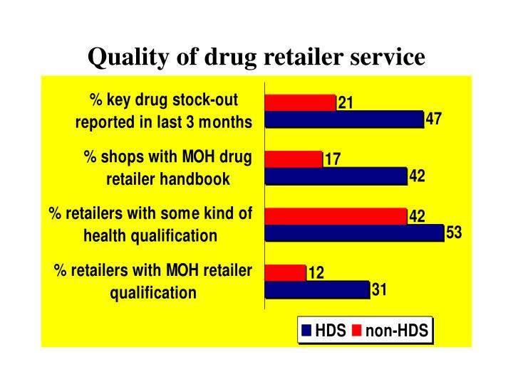 Quality of drug retailer service