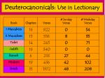 deuterocanonicals use in lectionary