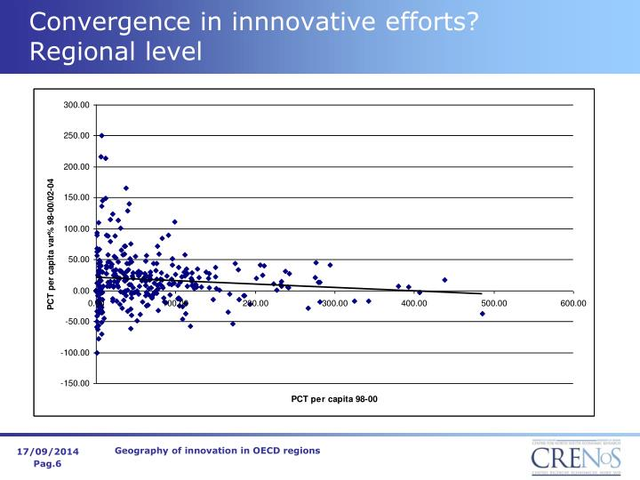 Convergence in innnovative efforts?