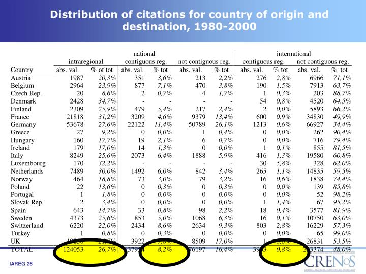 Distribution of citations for country of origin and destination, 1980-2000
