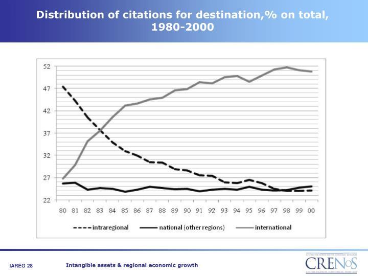 Distribution of citations for destination,% on total, 1980-2000