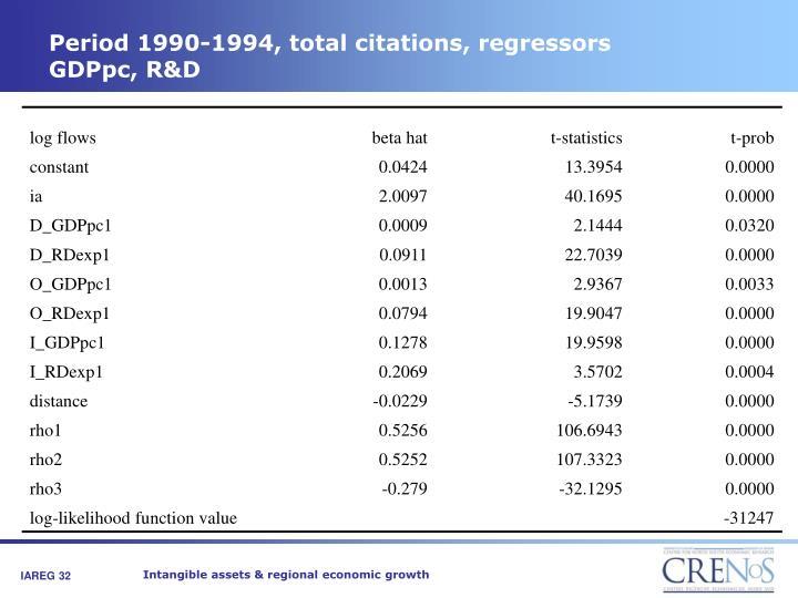 Period 1990-1994, total citations, regressors GDPpc, R&D