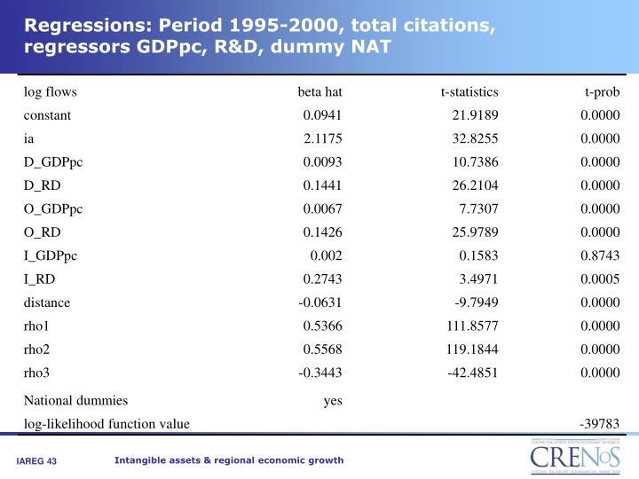 Regressions: Period 1995-2000, total citations, regressors GDPpc, R&D, dummy NAT
