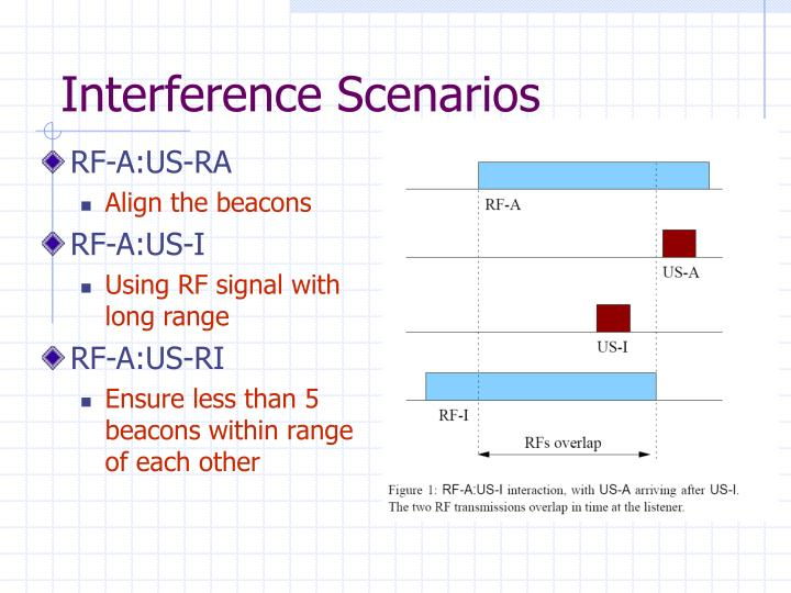 Interference Scenarios