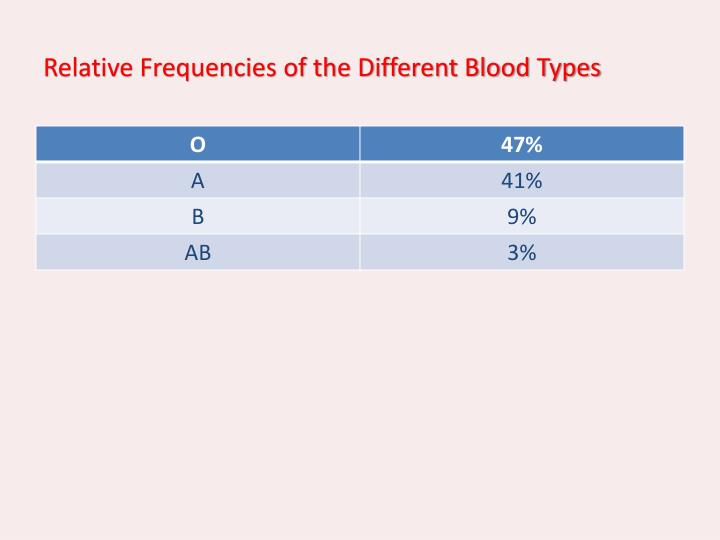 Relative Frequencies of the Different Blood Types