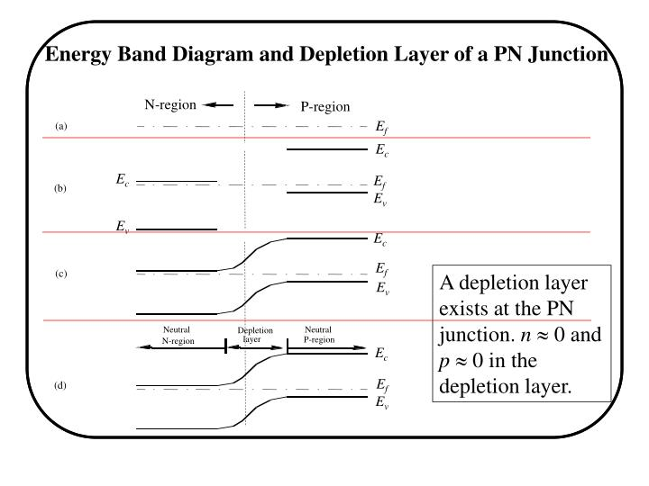 Energy Band Diagram and Depletion Layer of a PN Junction
