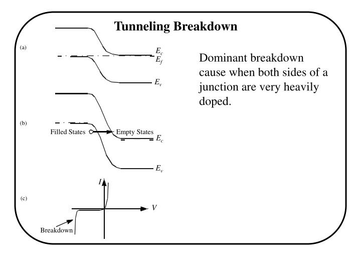 Tunneling Breakdown