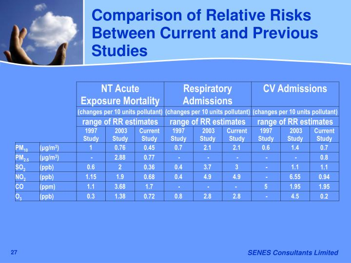 Comparison of Relative Risks Between Current and Previous Studies
