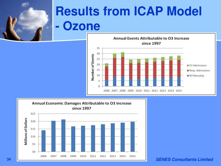 Results from ICAP Model