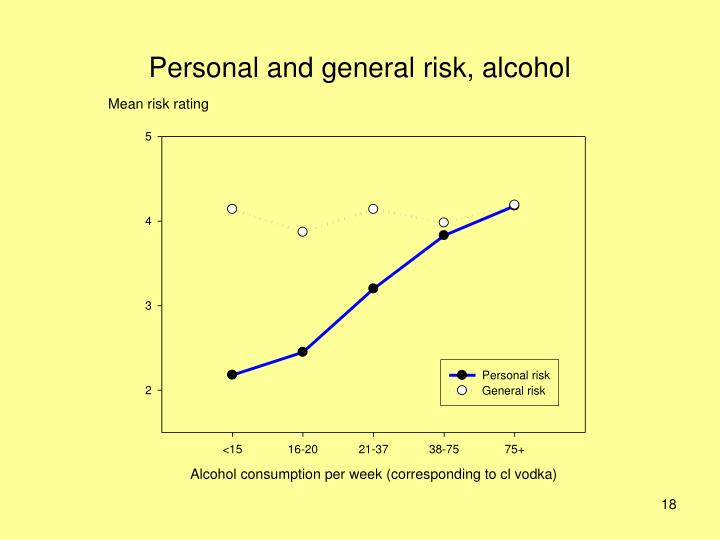 Personal and general risk, alcohol
