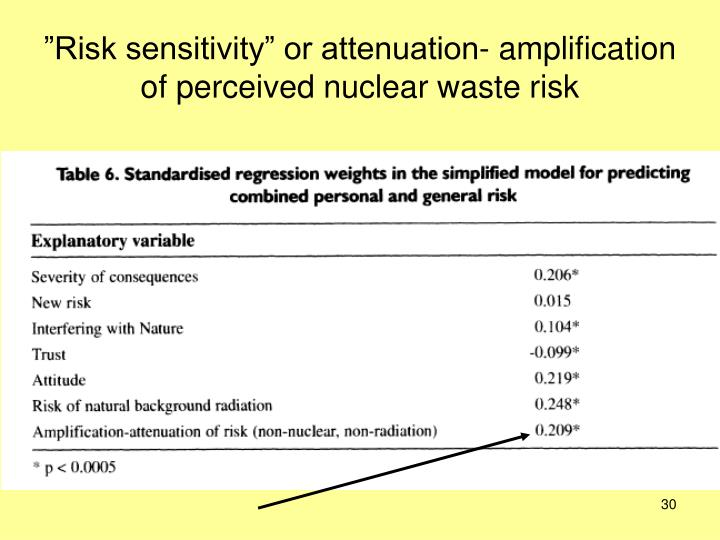"""""""Risk sensitivity"""" or attenuation- amplification of perceived nuclear waste risk"""