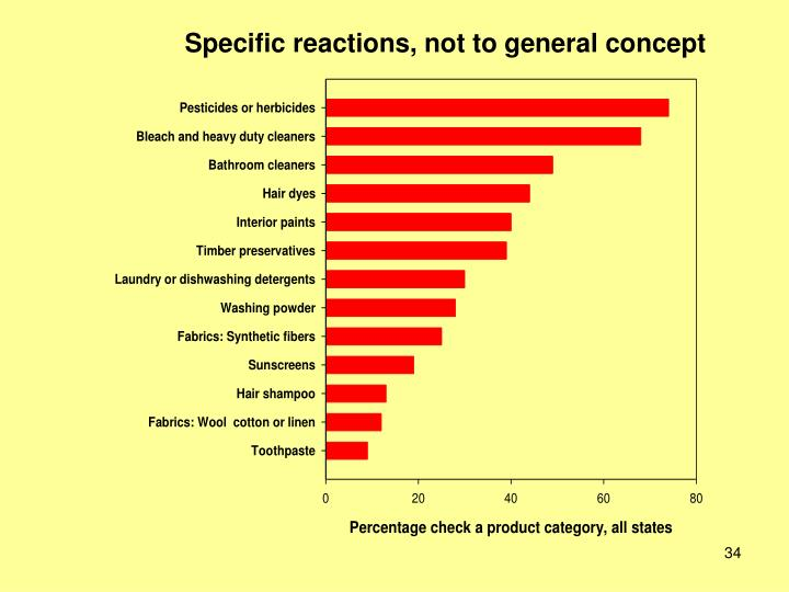 Specific reactions, not to general concept