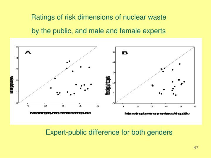 Ratings of risk dimensions of nuclear waste