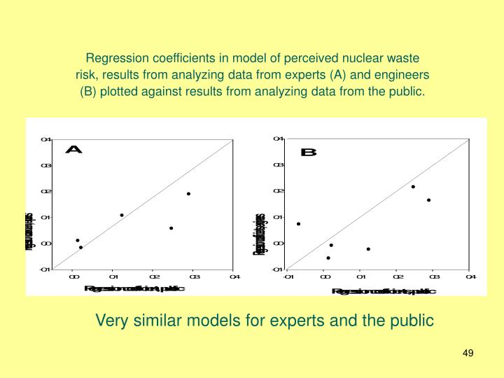 Regression coefficients in model of perceived nuclear waste risk, results from analyzing data from experts (A) and engineers (B) plotted against results from analyzing data from the public.