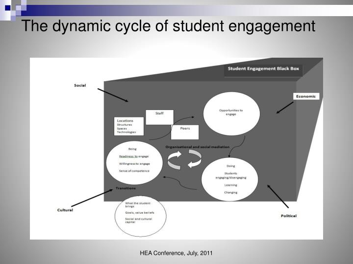 The dynamic cycle of student engagement
