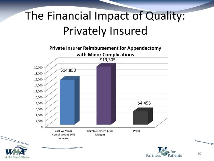 The Financial Impact of Quality: Privately Insured