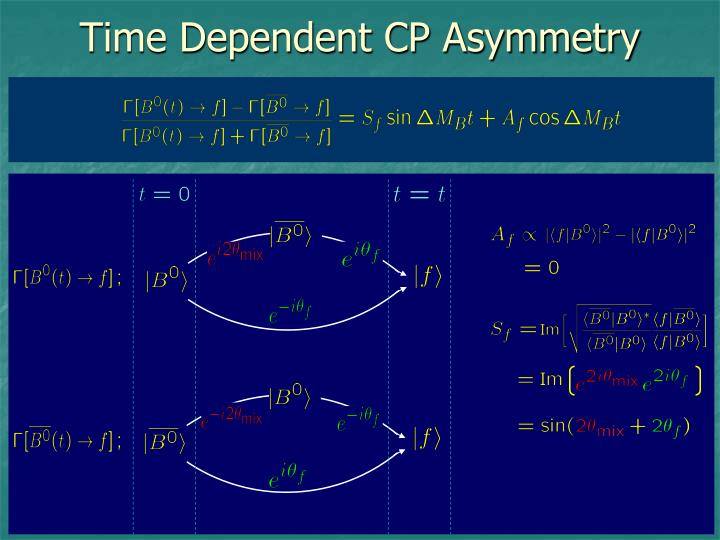 Time Dependent CP Asymmetry