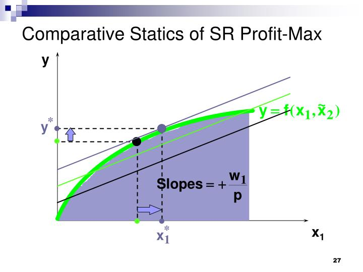 Comparative Statics of SR Profit-Max