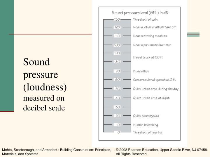 Sound pressure (loudness)
