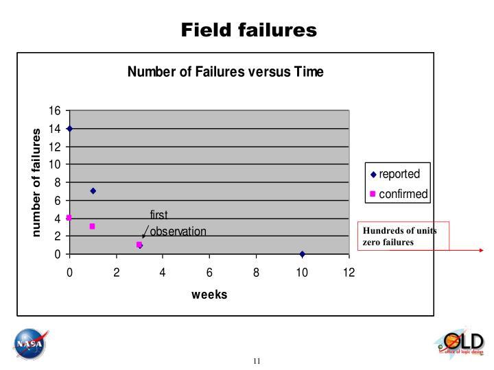 Field failures