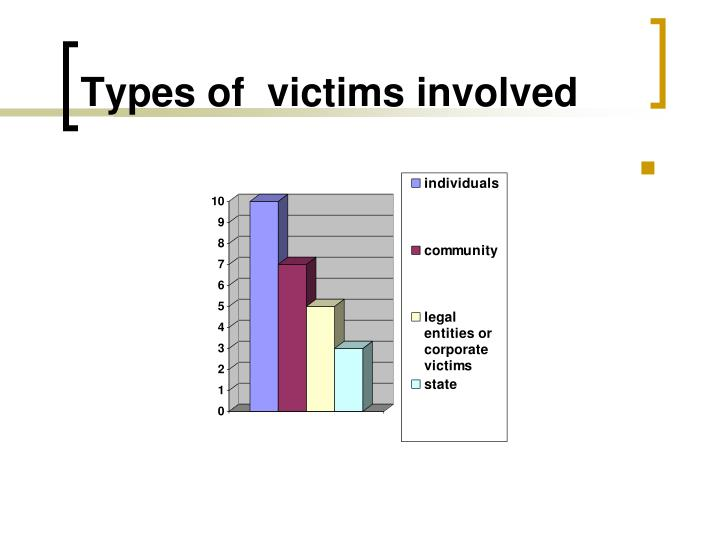 Types of  victims involved