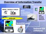 overview of information transfer