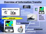 overview of information transfer1