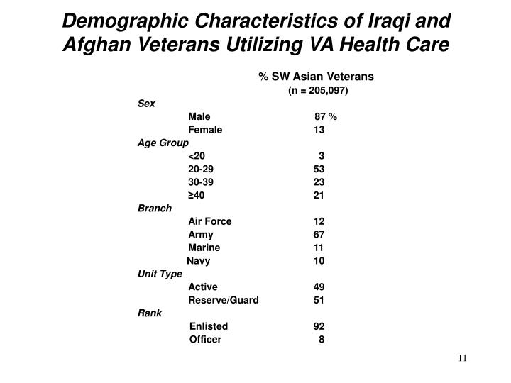 Demographic Characteristics of Iraqi and Afghan Veterans Utilizing VA Health Care