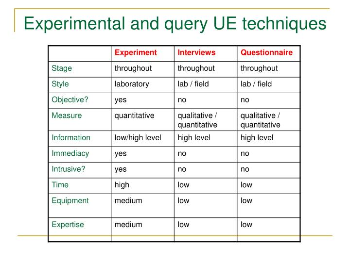 Experimental and query UE techniques