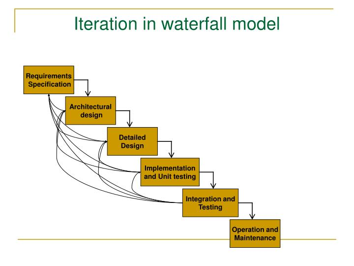 Iteration in waterfall model