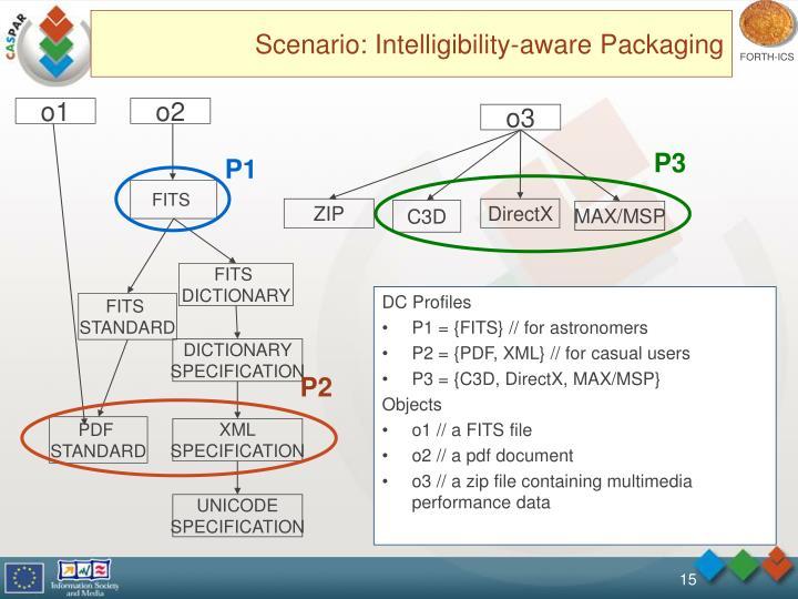 Scenario: Intelligibility-aware Packaging