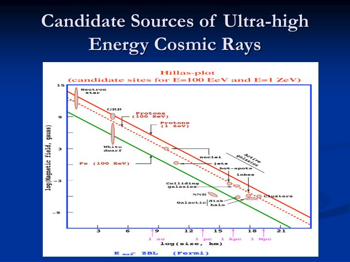 Candidate sources of ultra high energy cosmic rays
