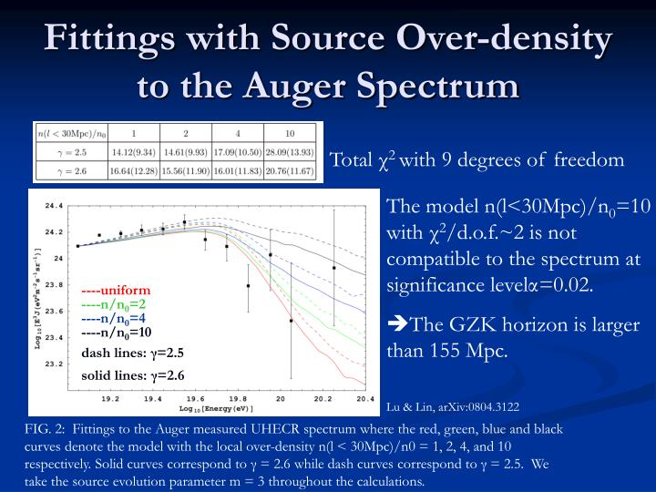 Fittings with Source Over-density to the Auger Spectrum