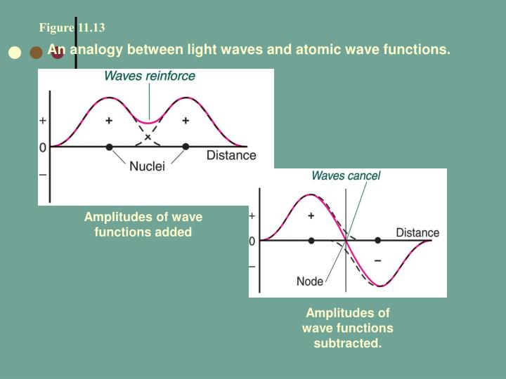 Amplitudes of wave functions subtracted.
