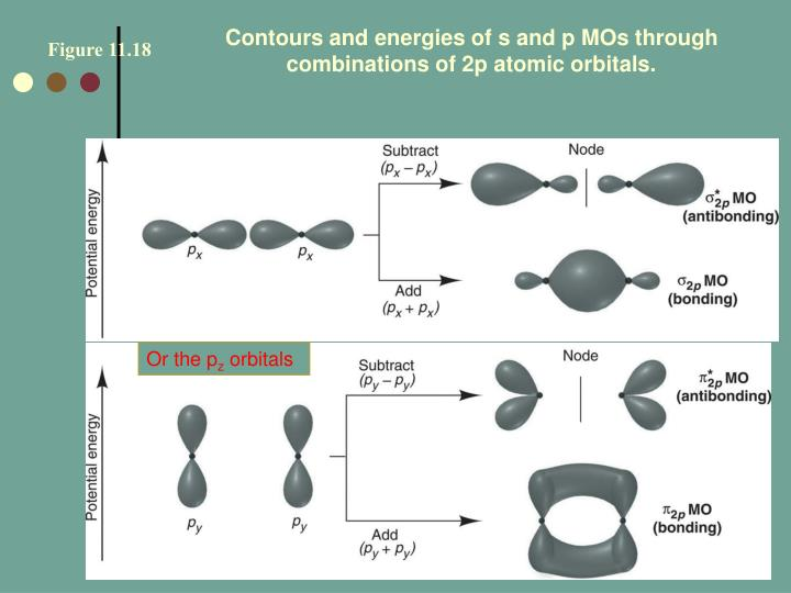 Contours and energies of s and p MOs through combinations of 2p atomic orbitals.